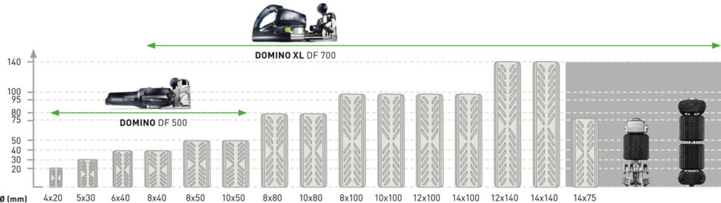 Festool Domino XL